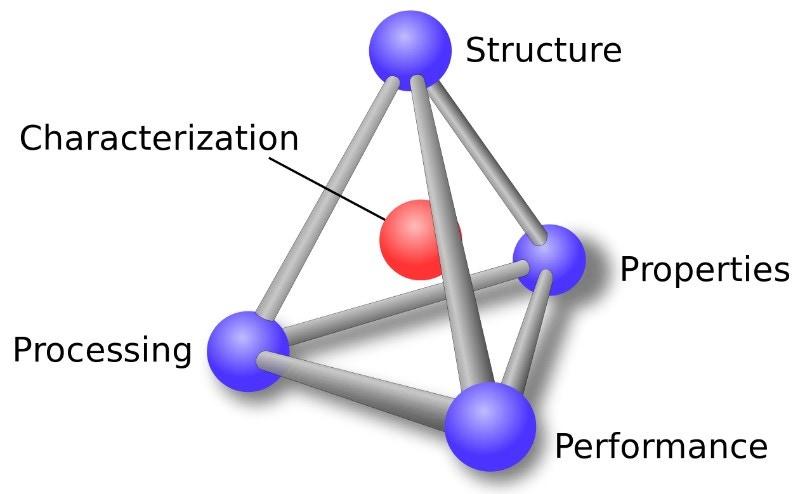 Generics development diagram.jpg