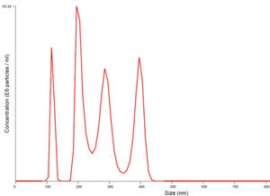 Datos de distribución de tamaño de NTA Nanosight para una mezcla de esferas de referencia de 100, 200, 300 y 400 nm demostrando la alta resolución de la tecnología.