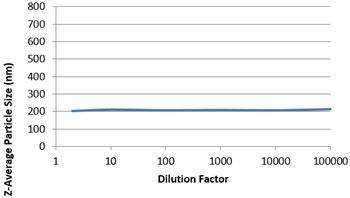 Datos de DLS para muestra de referencia de poliestireno de 200 nm medida en un rango de diluciones de muestra utilizando el equipo Zetasizer Nano, mostrando una respuesta lineal en el tamaño de partícula independientemente de la dilución de la muestra.
