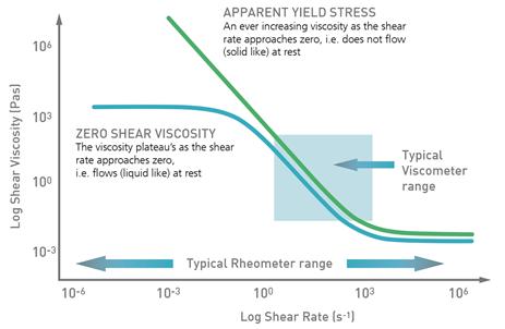 Viscoity Graph