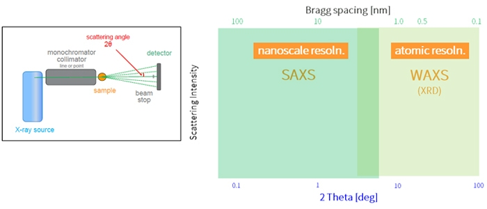 jp-technology-saxs-img01.jpg