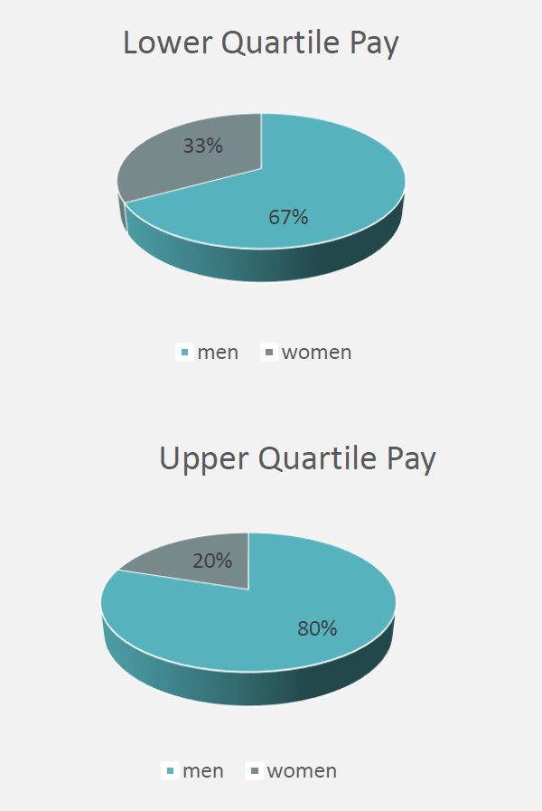 gender-pay-gap-report-3a.png