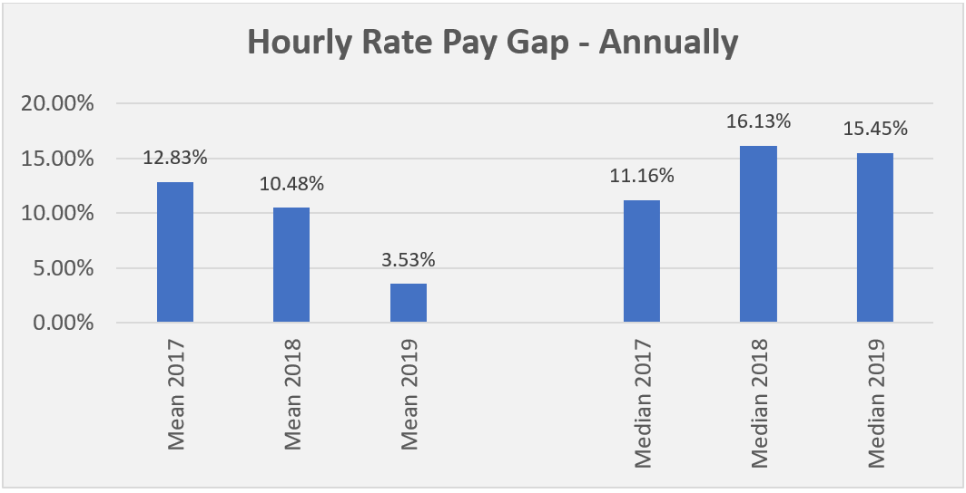 Hourly Rate Pay Gap Annually