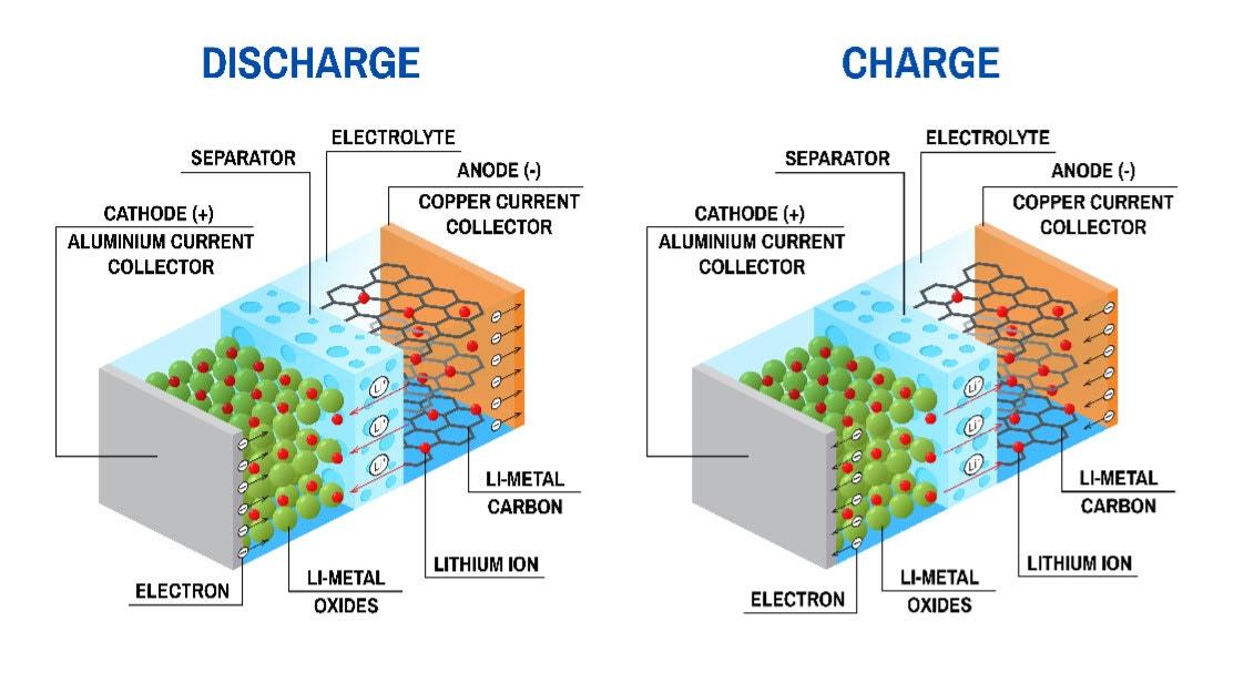 AR181205 Schematic of Li-ion battery.jpg