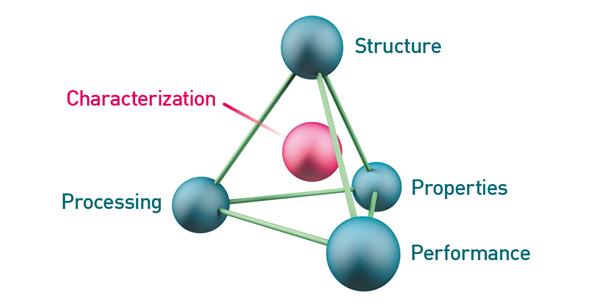 Advanced materials diagram.png