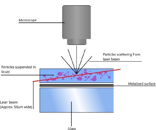 Bloc laser NTA