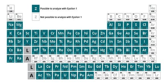 Periodic Table GENERIC MP style.jpg