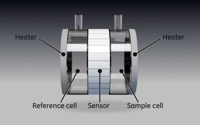 Introduction to the principles of ITC and MicroCal's ITC microcalorimeter.