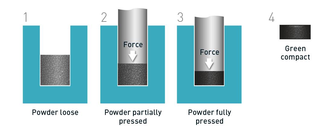 Press and sinter process.png