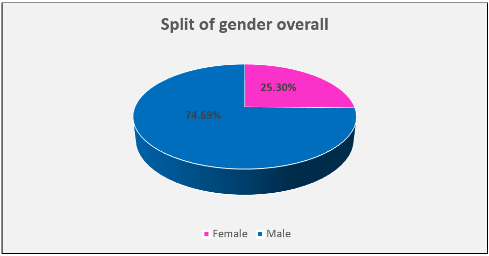 GPGR19 Image 2 - Split of Gender Overall.png