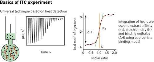 Microcalorímetros MicroCal PEAQ ITC para microcalorimetría y análisis libre de marcadores con calorímetro de titulación isotérmica
