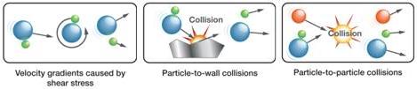 Dry_powder_feeder_dispersion_mechanism