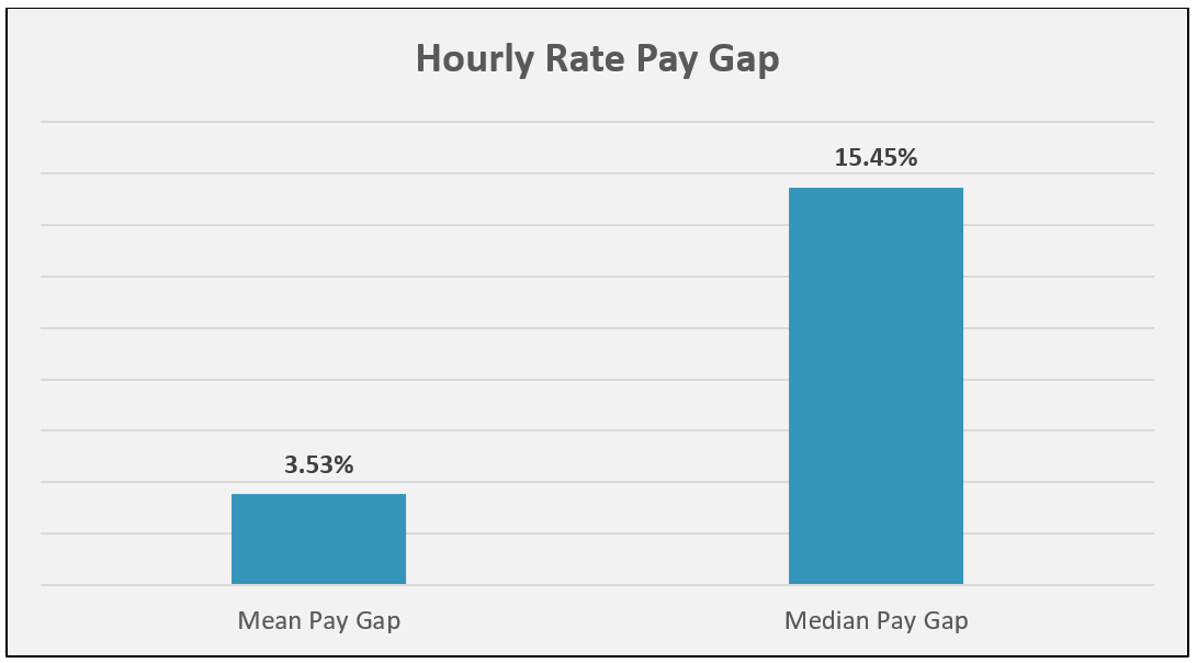 Our Gender Pay Gap Numbers