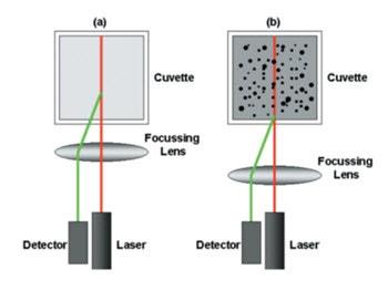 Esquema de la posición de medida de DLS para (a) una dispersión muy débil o muestra de baja concentración y (b) muestra concentrada o de dispersión intensa.