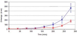 Datos de DLS de hemoglobina mostrando los cambios en el tamaño de partícula durante el tiempo asociados por calentamiento  a 41 y 44 º C.