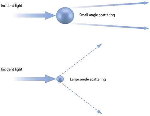 大小の粒子からの光散乱
