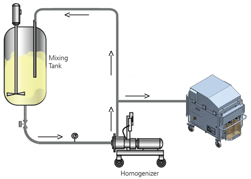 Schéma d'homogénéisation de 500px du système Zetasizer AT