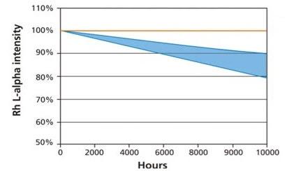 SST R-mAX high performance graph.jpg