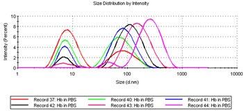Distribución de tamaño por DLS con datos de intensidad para hemoglobina, mostrando los cambios en el tamaño de partícula asociados con el calentamiento de la muestra de 37 a 44 ºC