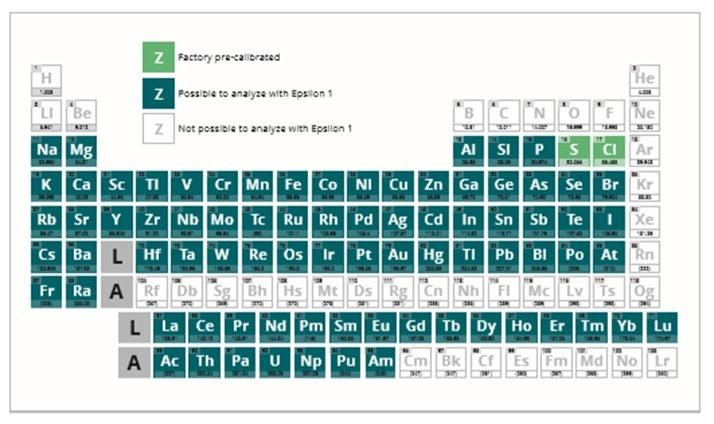 Epsilon 1 ISO - periodic table.jpg