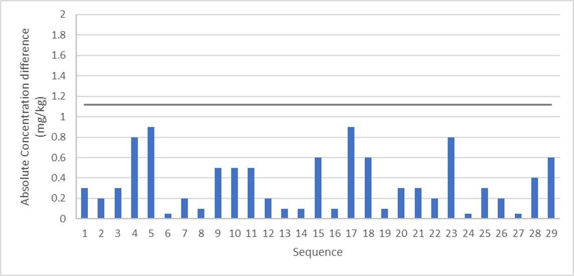 Epsilon 1 ISO - sequence chart.jpg