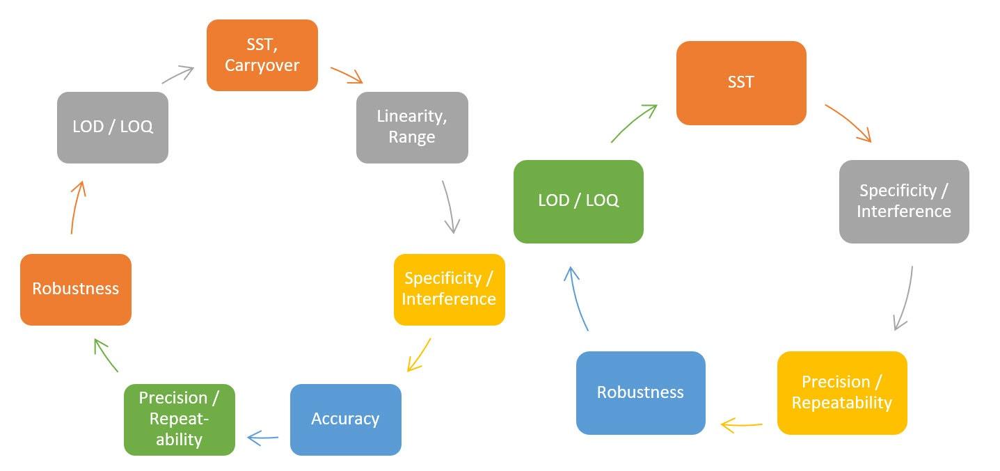Method development flow charts.jpg