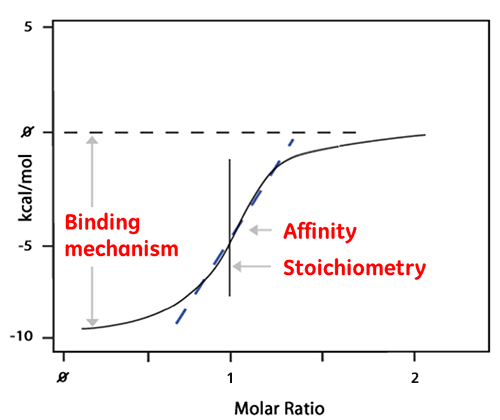 isothermal titration calorimetry